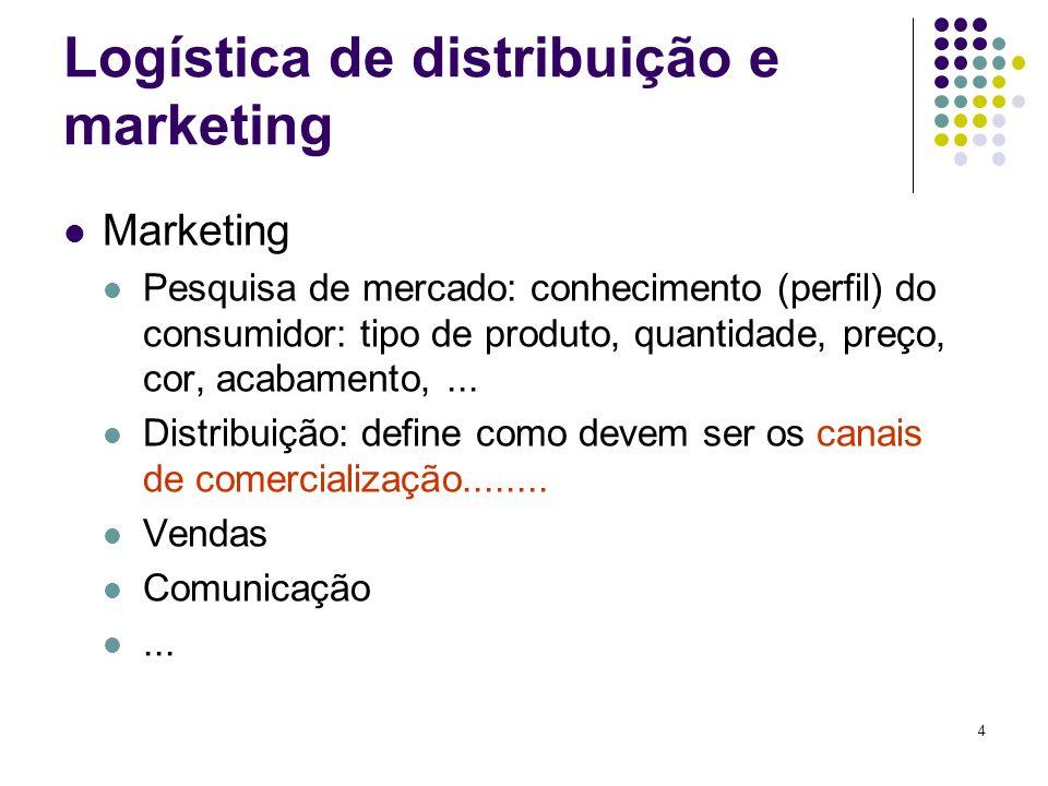 4 Logística de distribuição e marketing Marketing Pesquisa de mercado: conhecimento (perfil) do consumidor: tipo de produto, quantidade, preço, cor, a