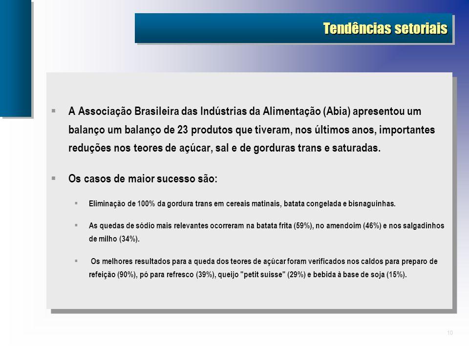 10 Tendências setoriais A Associação Brasileira das Indústrias da Alimentação (Abia) apresentou um balanço um balanço de 23 produtos que tiveram, nos