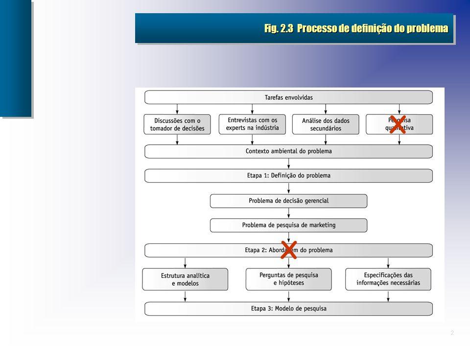2 Fig. 2.3 Processo de definição do problema X X