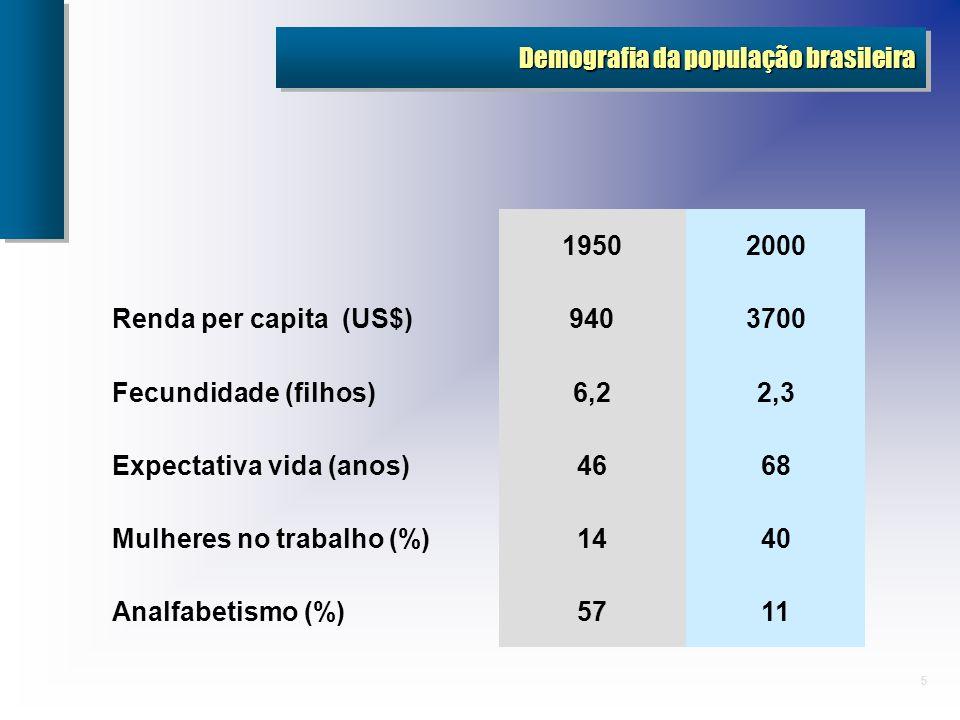 5 Demografia da população brasileira 19502000 Renda per capita (US$)9403700 Fecundidade (filhos)6,22,3 Expectativa vida (anos)4668 Mulheres no trabalh