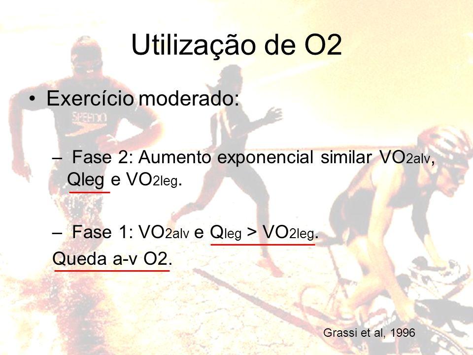 Exercício moderado: – Fase 2: Aumento exponencial similar VO 2alv, Qleg e VO 2leg. – Fase 1: VO 2alv e Q leg > VO 2leg. Queda a-v O2. Utilização de O2