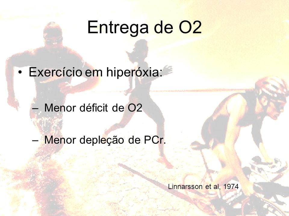 Exercício em hiperóxia: – Menor déficit de O2 – Menor depleção de PCr. Entrega de O2 Linnarsson et al, 1974