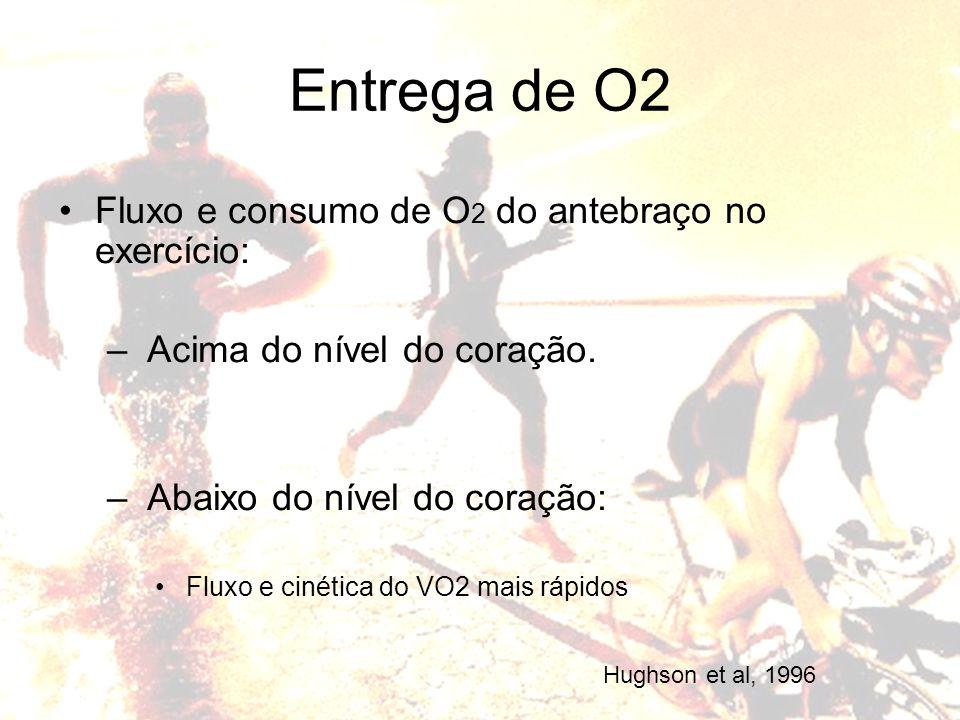 Fluxo e consumo de O 2 do antebraço no exercício: – Acima do nível do coração. – Abaixo do nível do coração: Fluxo e cinética do VO2 mais rápidos Entr