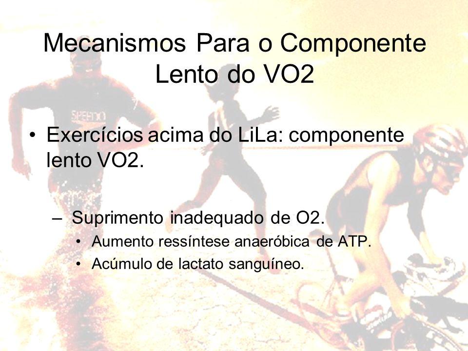 Exercícios acima do LiLa: componente lento VO2. – Suprimento inadequado de O2. Aumento ressíntese anaeróbica de ATP. Acúmulo de lactato sanguíneo. Mec