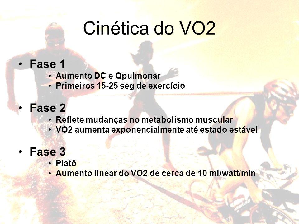 -(t-δ)/τ VO2(t) = VO2(ss) ( 1- e ) Cinética do VO2 Fase 1 Aumento DC e Qpulmonar Primeiros 15-25 seg de exercício Fase 2 Reflete mudanças no metabolis