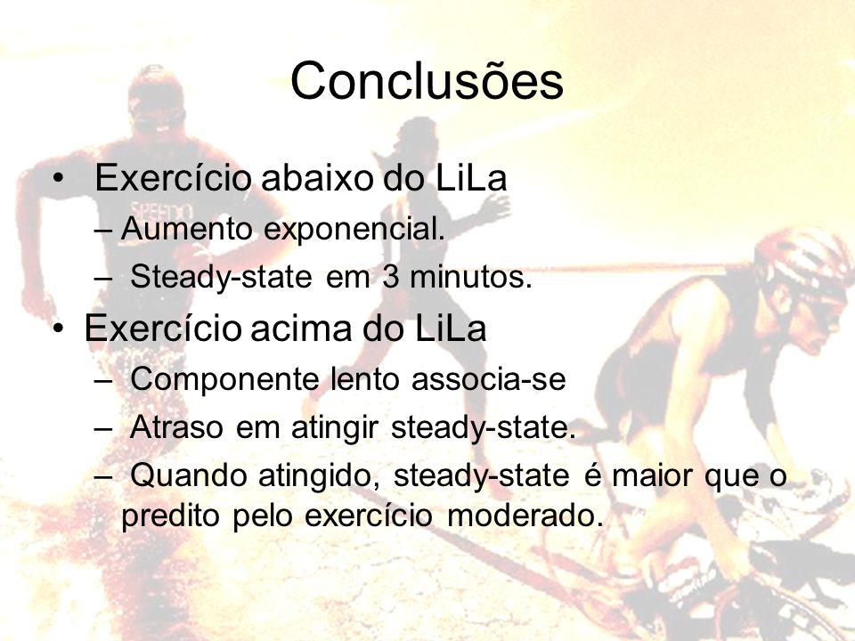 Conclusões Exercício abaixo do LiLa –Aumento exponencial. – Steady-state em 3 minutos. Exercício acima do LiLa – Componente lento associa-se – Atraso