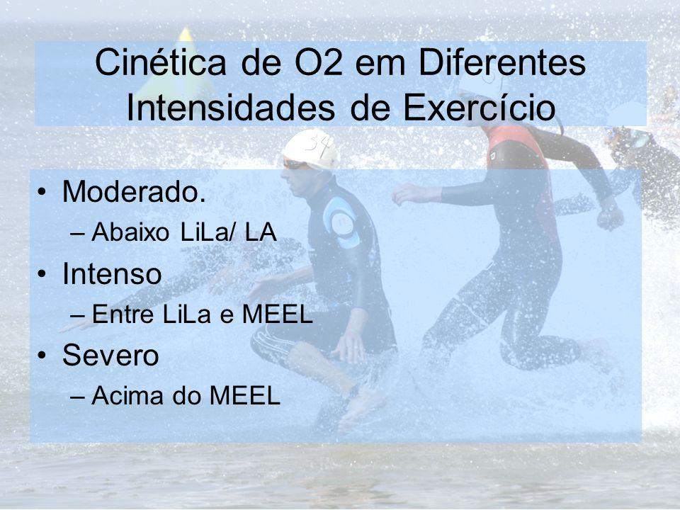 Cinética de O2 em Diferentes Intensidades de Exercício Moderado. –Abaixo LiLa/ LA Intenso –Entre LiLa e MEEL Severo –Acima do MEEL