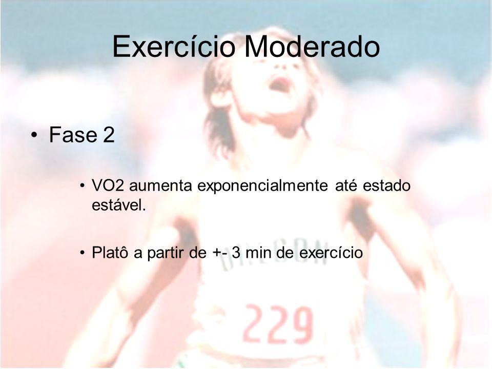 -(t-δ)/τ VO2(t) = VO2(ss) ( 1- e ) Exercício Moderado Fase 2 VO2 aumenta exponencialmente até estado estável. Platô a partir de +- 3 min de exercício