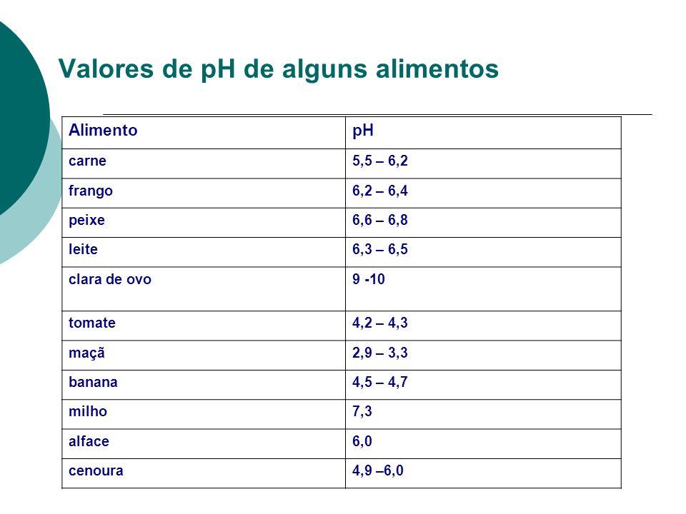 Valores de pH de alguns alimentos AlimentopH carne5,5 – 6,2 frango6,2 – 6,4 peixe6,6 – 6,8 leite6,3 – 6,5 clara de ovo9 -10 tomate4,2 – 4,3 maçã2,9 –