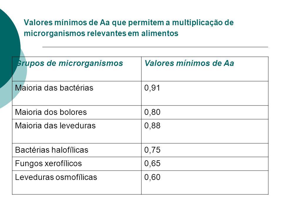 Valores mínimos de Aa que permitem a multiplicação de microrganismos relevantes em alimentos Grupos de microrganismosValores mínimos de Aa Maioria das