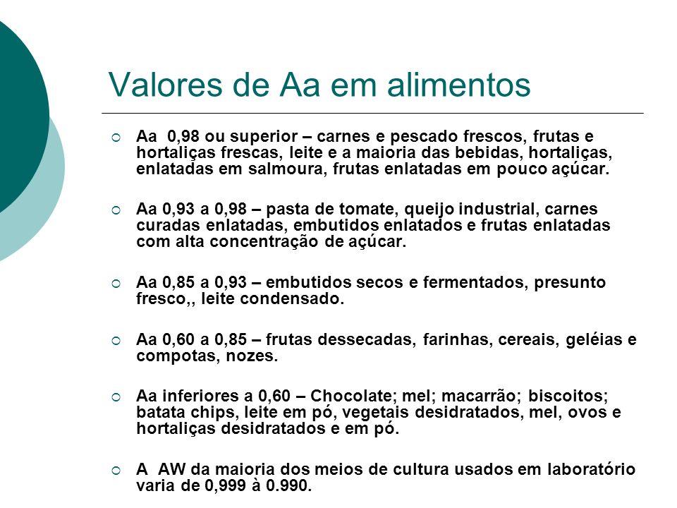 Valores de Aa em alimentos Aa 0,98 ou superior – carnes e pescado frescos, frutas e hortaliças frescas, leite e a maioria das bebidas, hortaliças, enl