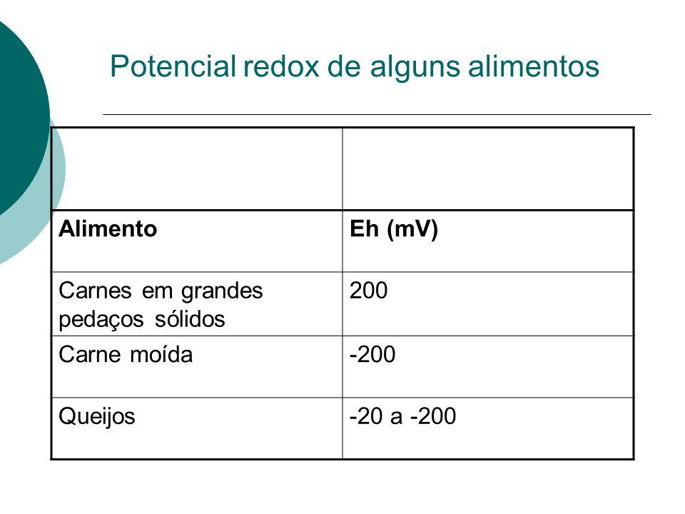 Potencial redox de alguns alimentos AlimentoEh (mV) Carnes em grandes pedaços sólidos 200 Carne moída-200 Queijos-20 a -200