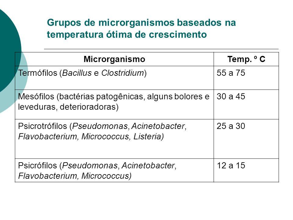 Grupos de microrganismos baseados na temperatura ótima de crescimento MicrorganismoTemp. º C Termófilos (Bacillus e Clostridium)55 a 75 Mesófilos (bac