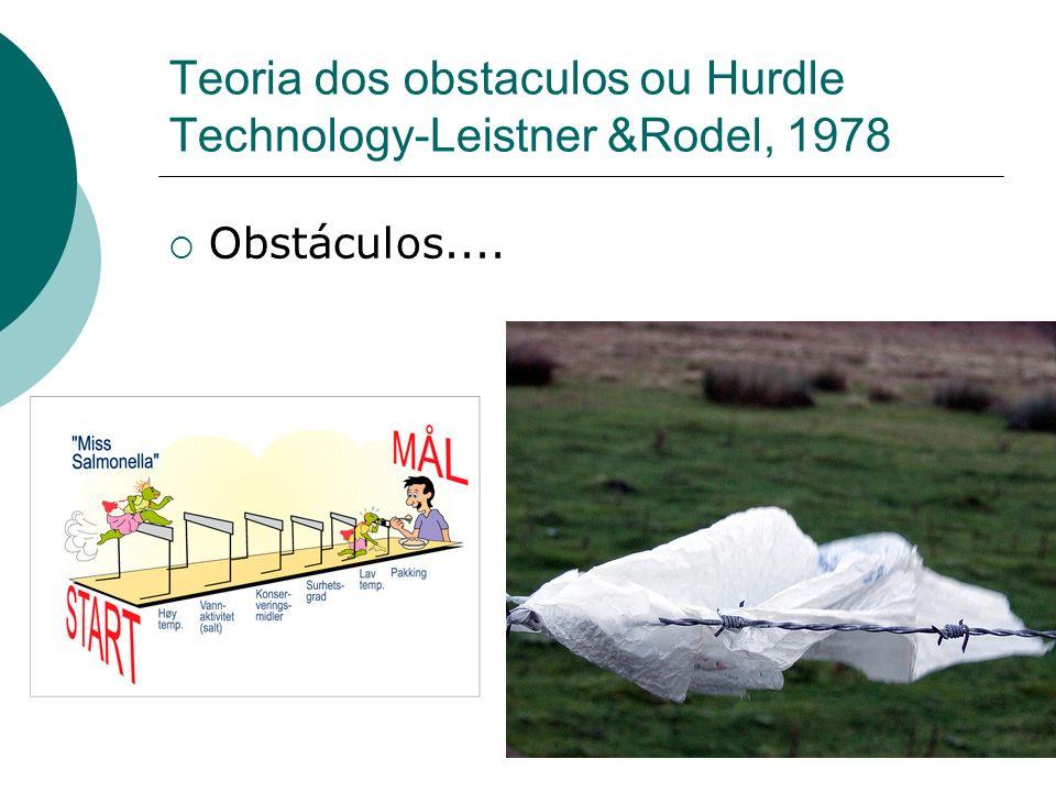 Teoria dos obstaculos ou Hurdle Technology-Leistner &Rodel, 1978 Obstáculos....