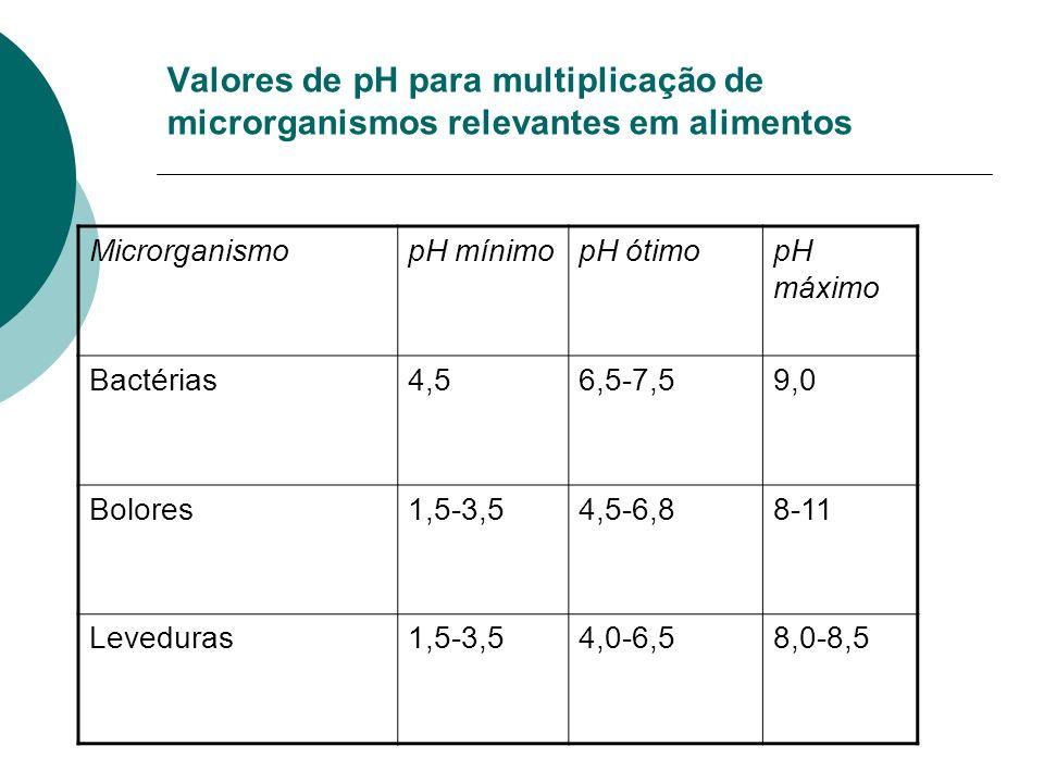 Valores de pH para multiplicação de microrganismos relevantes em alimentos MicrorganismopH mínimopH ótimopH máximo Bactérias4,56,5-7,59,0 Bolores1,5-3