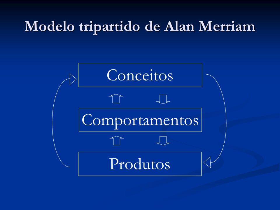 Modelo tripartido de Alan Merriam Conceitos Comportamentos Produtos