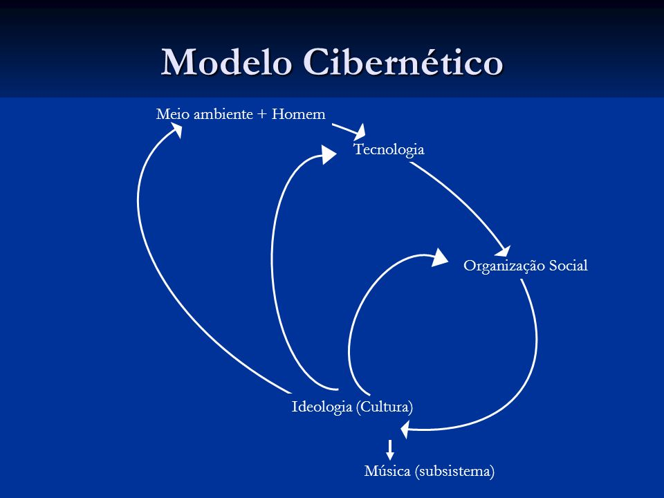 Modelo Cibernético Meio ambiente + Homem Tecnologia Organização Social Ideologia (Cultura) Música (subsistema) Meio ambiente + Homem Tecnologia Organi