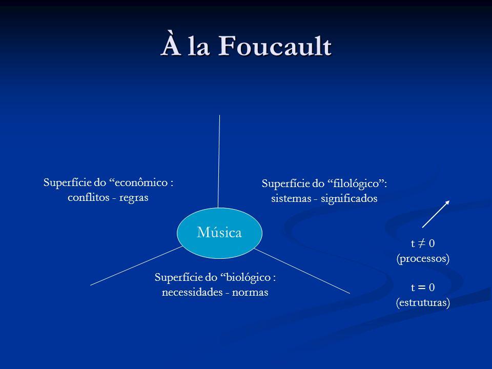 À la Foucault Superfície do econômico : conflitos - regras Superfície do filológico: sistemas - significados Superfície do biológico : necessidades -