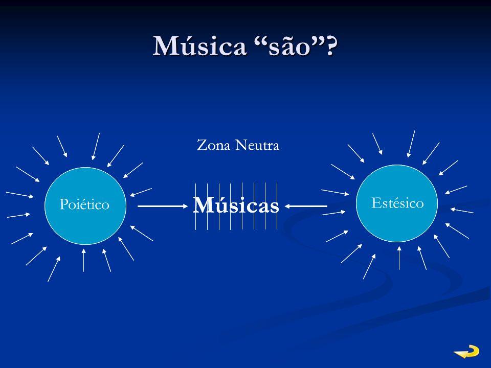 Música são? Músicas Poiético Estésico Zona Neutra Músicas Poiético Estésico Zona Neutra
