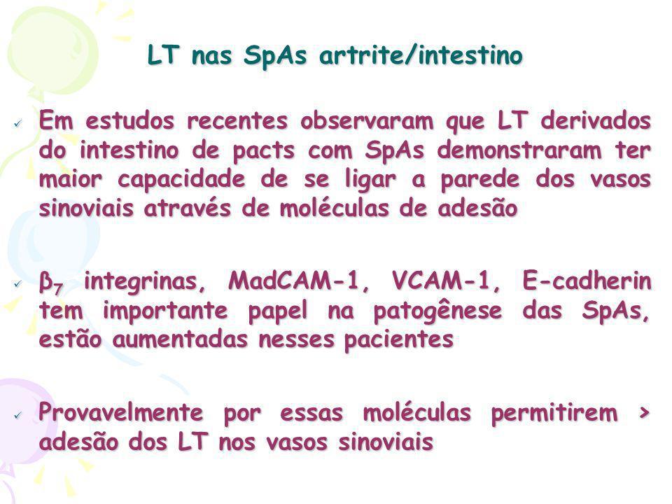 LT nas SpAs artrite/intestino Em estudos recentes observaram que LT derivados do intestino de pacts com SpAs demonstraram ter maior capacidade de se ligar a parede dos vasos sinoviais através de moléculas de adesão Em estudos recentes observaram que LT derivados do intestino de pacts com SpAs demonstraram ter maior capacidade de se ligar a parede dos vasos sinoviais através de moléculas de adesão β 7 integrinas, MadCAM-1, VCAM-1, E-cadherin tem importante papel na patogênese das SpAs, estão aumentadas nesses pacientes β 7 integrinas, MadCAM-1, VCAM-1, E-cadherin tem importante papel na patogênese das SpAs, estão aumentadas nesses pacientes Provavelmente por essas moléculas permitirem > adesão dos LT nos vasos sinoviais Provavelmente por essas moléculas permitirem > adesão dos LT nos vasos sinoviais