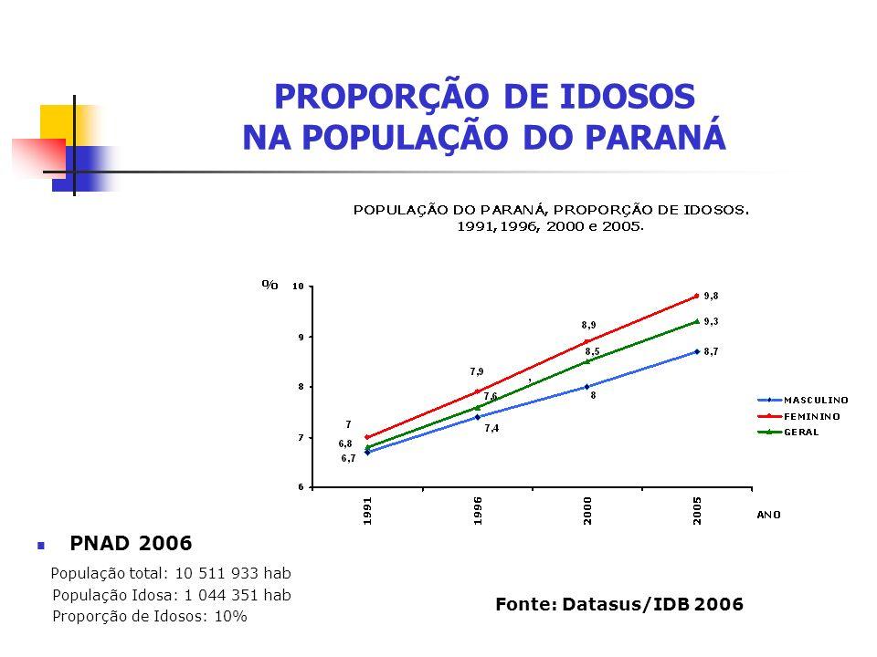 PROPORÇÃO DE IDOSOS NA POPULAÇÃO DO PARANÁ PNAD 2006 População total: 10 511 933 hab População Idosa: 1 044 351 hab Proporção de Idosos: 10% Fonte: Da