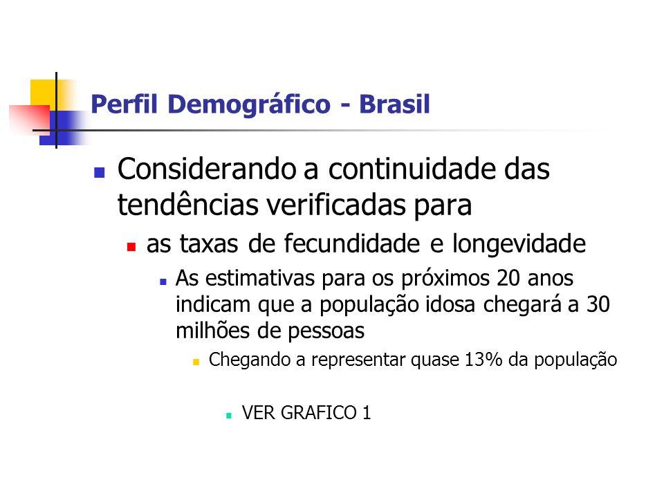 Perfil Demográfico - Brasil Considerando a continuidade das tendências verificadas para as taxas de fecundidade e longevidade As estimativas para os p