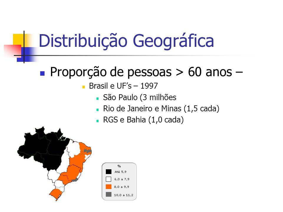 Distribuição Geográfica Proporção de pessoas > 60 anos – Brasil e UFs – 1997 São Paulo (3 milhões Rio de Janeiro e Minas (1,5 cada) RGS e Bahia (1,0 c