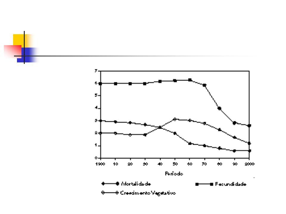 Principais fatores de risco Mortes atribuíveis: AMERICAS, 2000 Número de mortes (000s) Fonte: WHR 2002 Malta, D C; 2005