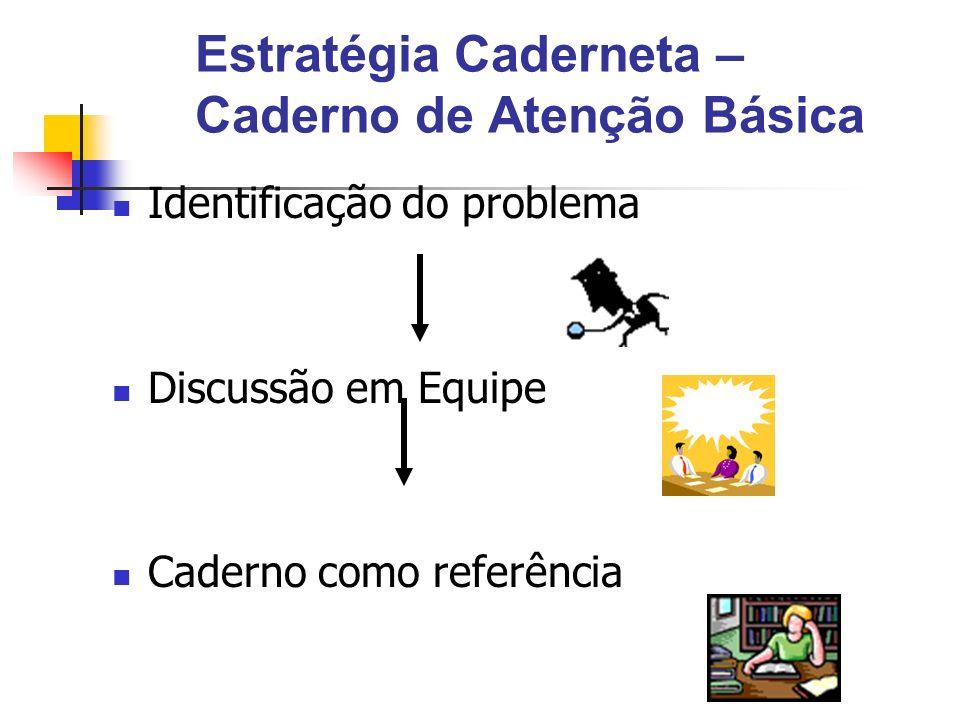 Estratégia Caderneta – Caderno de Atenção Básica Identificação do problema Discussão em Equipe Caderno como referência