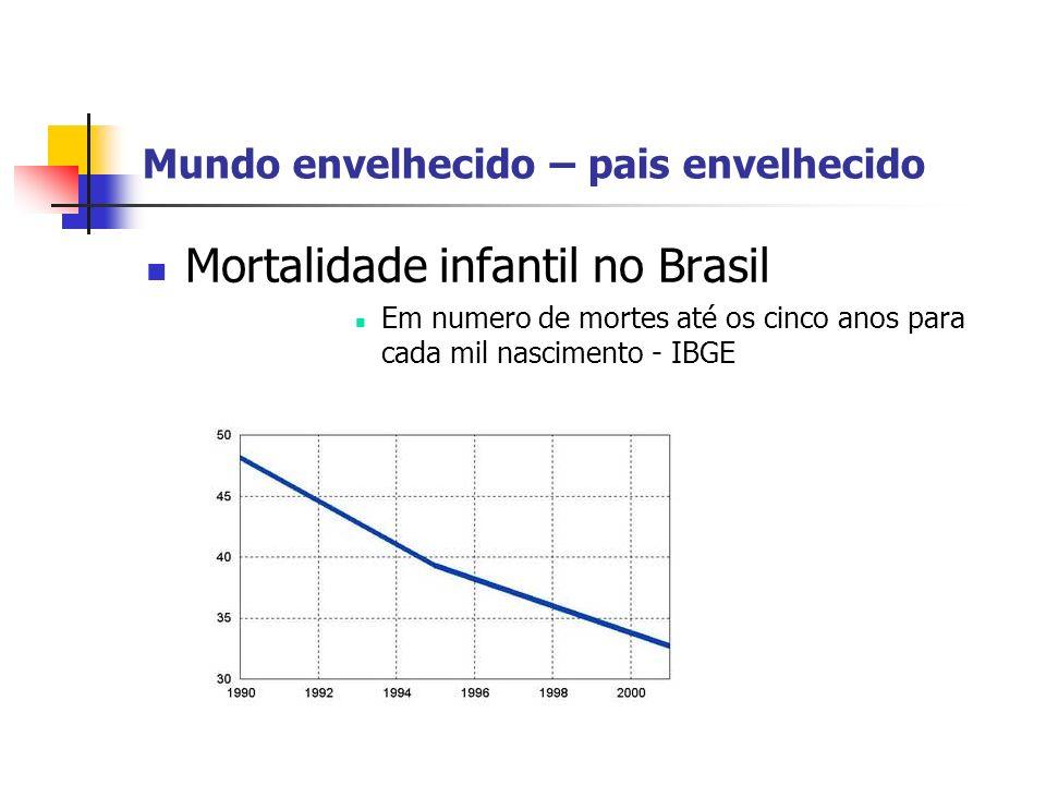 Mundo envelhecido – pais envelhecido Mortalidade infantil no Brasil Em numero de mortes até os cinco anos para cada mil nascimento - IBGE