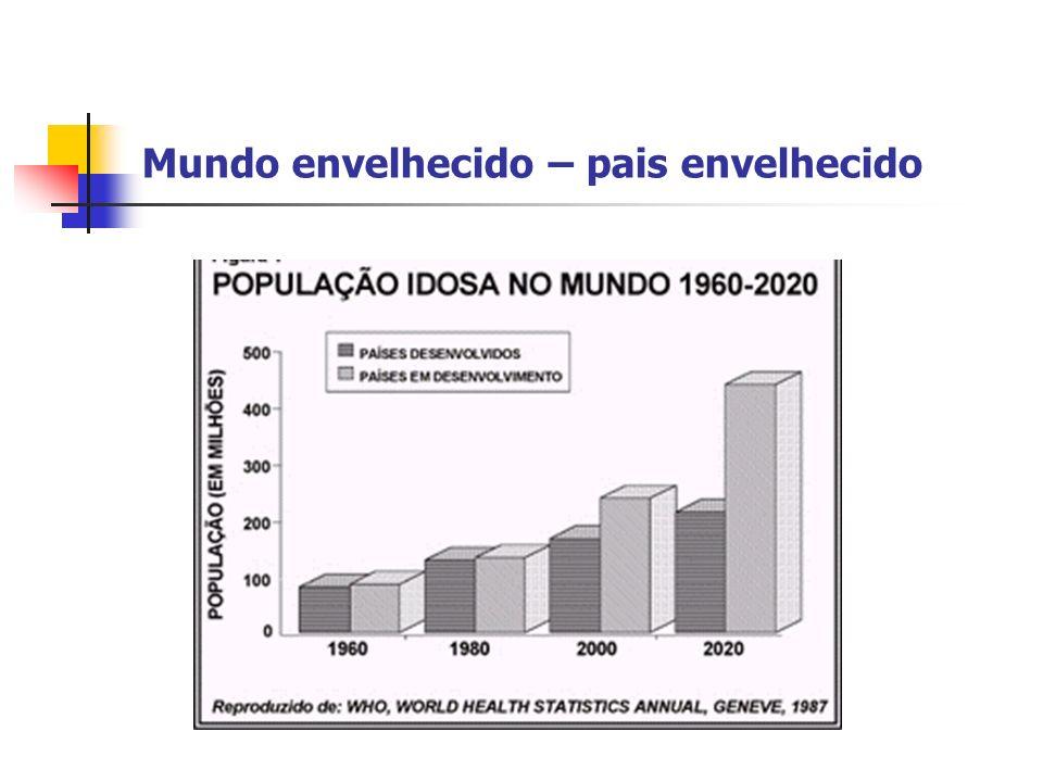 NOVO PARADIGMA DE SAÚDE CURAMORTE POPULAÇÃOJOVEM DOENÇAS AGUDAS POPULAÇÃOIDOSA DOENÇAS CRÔNICAS REDUÇÃO DA CAPACIDADE FUNCIONAL