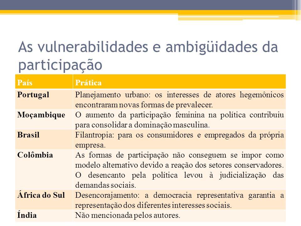 As vulnerabilidades e ambigüidades da participação PaísPrática PortugalPlanejamento urbano: os interesses de atores hegemônicos encontraram novas form