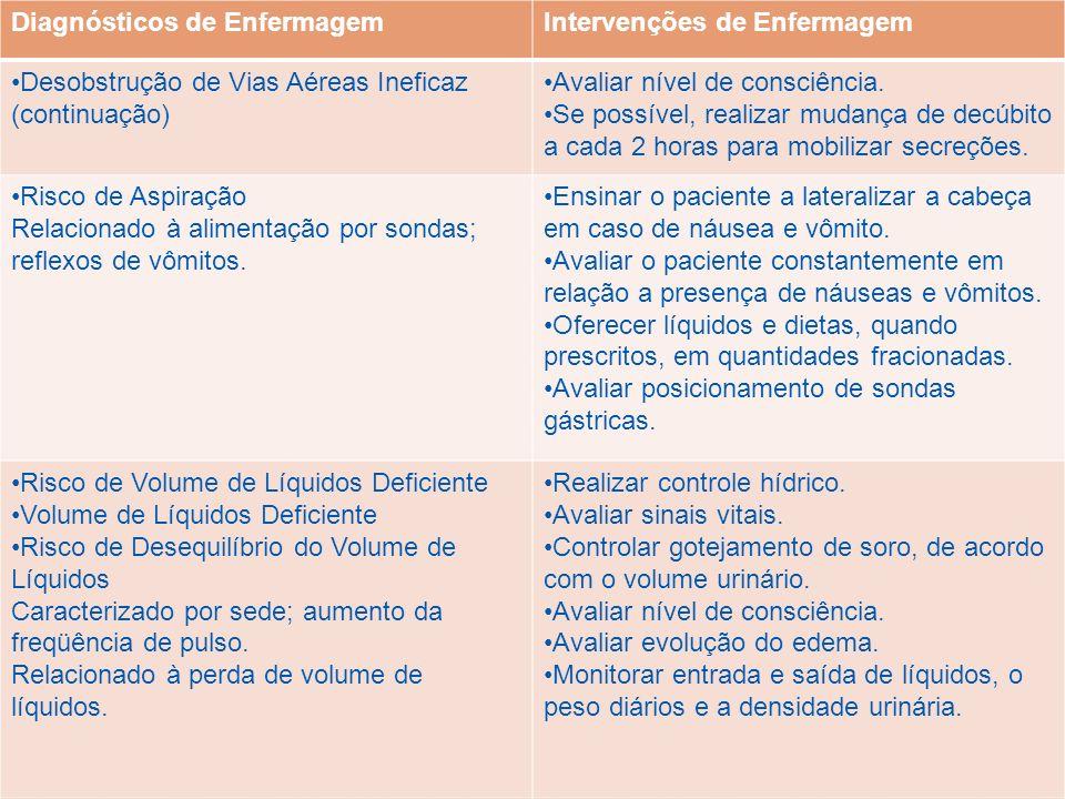 Diagnósticos de EnfermagemIntervenções de Enfermagem Desobstrução de Vias Aéreas Ineficaz (continuação) Avaliar nível de consciência. Se possível, rea