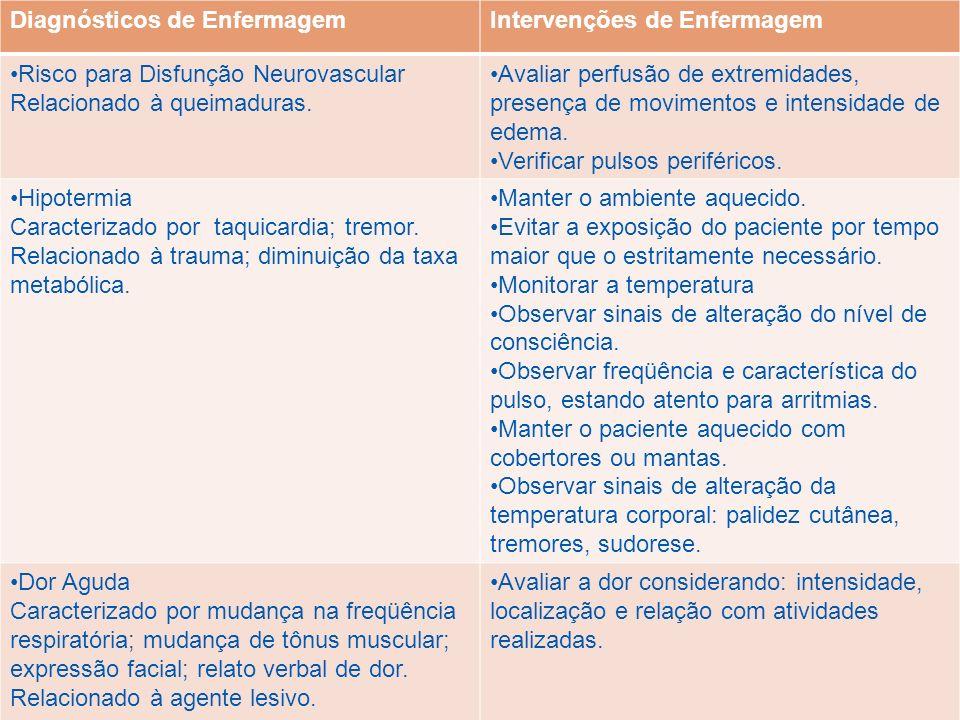 Diagnósticos de EnfermagemIntervenções de Enfermagem Risco para Disfunção Neurovascular Relacionado à queimaduras. Avaliar perfusão de extremidades, p