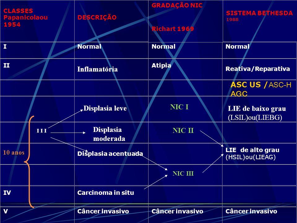 CLASSES Papanicolaou 1954 DESCRIÇÃO GRADAÇÃO NIC Richart 1969 SISTEMA BETHESDA 1988 INormal II Inflamatória Atipia Reativa/Reparativa Displasia acentu