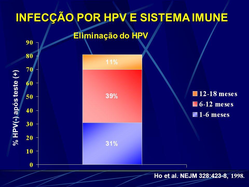 INFECÇÃO POR HPV E SISTEMA IMUNE Ho et al. NEJM 328:423-8, 1998. % HPV(-) após teste (+) Eliminação do HPV