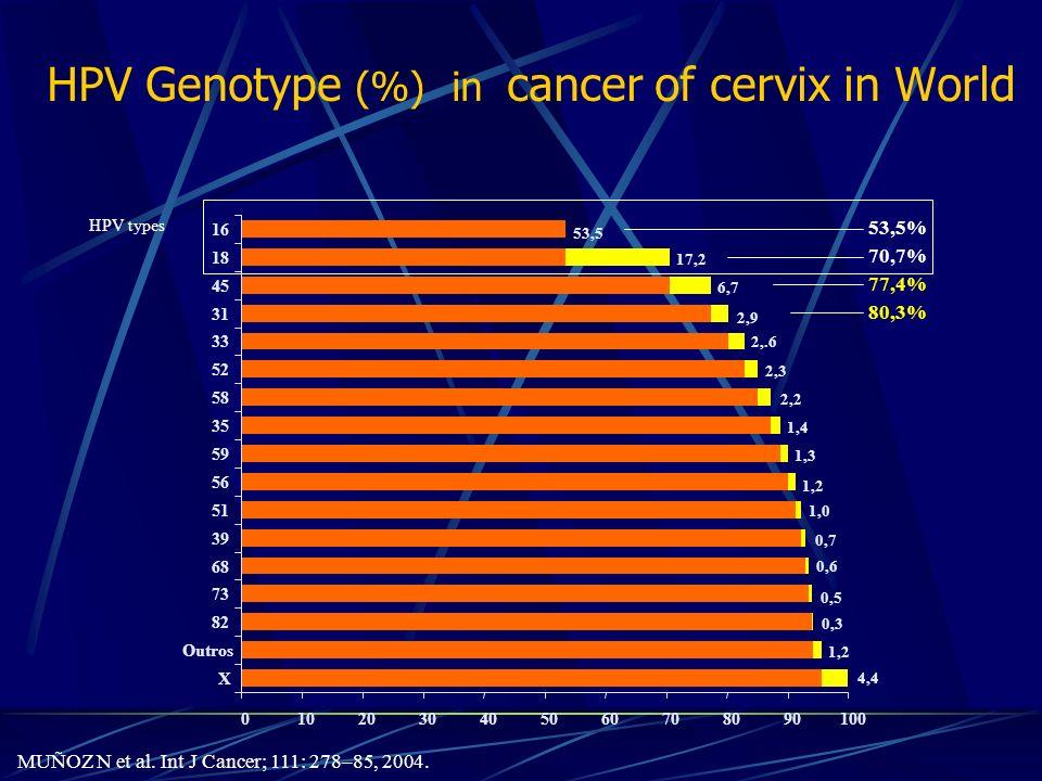HPV Genotype (%) in cancer of cervix in World MUÑOZ N et al. Int J Cancer; 111: 278–85, 2004.