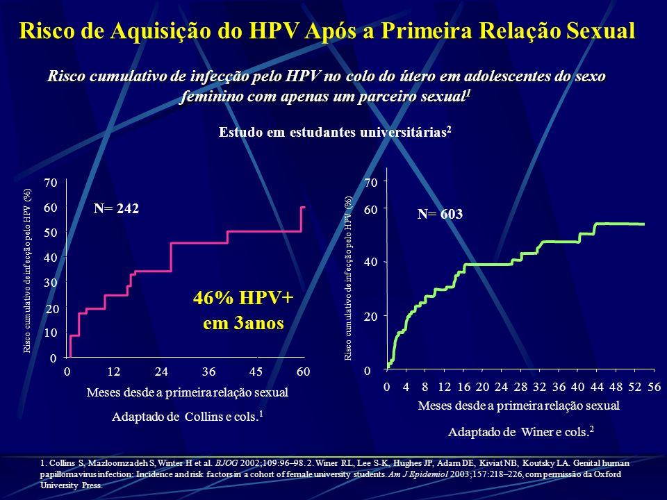 Risco de Aquisição do HPV Após a Primeira Relação Sexual 1. Collins S, Mazloomzadeh S, Winter H et al. BJOG 2002;109:96–98. 2. Winer RL, Lee S-K, Hugh
