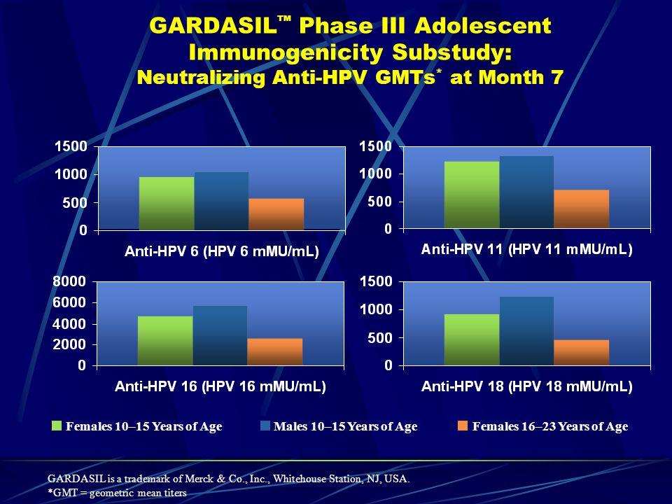 GARDASIL Phase III Adolescent Immunogenicity Substudy: Neutralizing Anti-HPV GMTs * at Month 7 GARDASIL is a trademark of Merck & Co., Inc., Whitehous