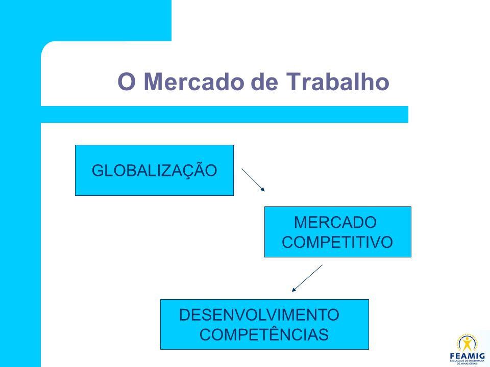 O Mercado de Trabalho MERCADO COMPETITIVO DESENVOLVIMENTO COMPETÊNCIAS GLOBALIZAÇÃO