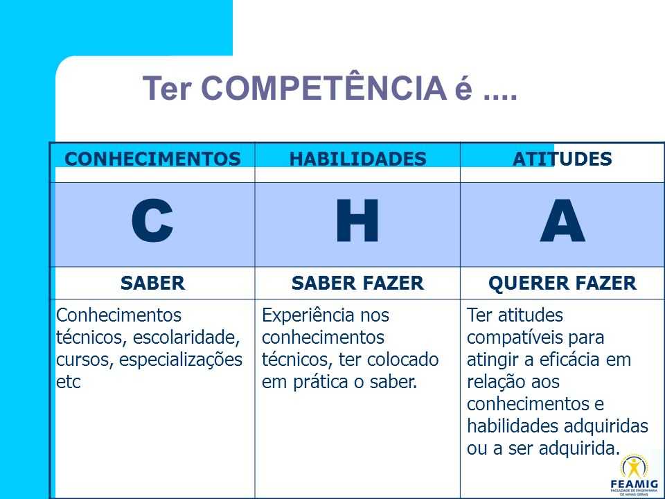 Ter COMPETÊNCIA é.... CONHECIMENTOSHABILIDADESATITUDES CHA SABERSABER FAZERQUERER FAZER Conhecimentos técnicos, escolaridade, cursos, especializações
