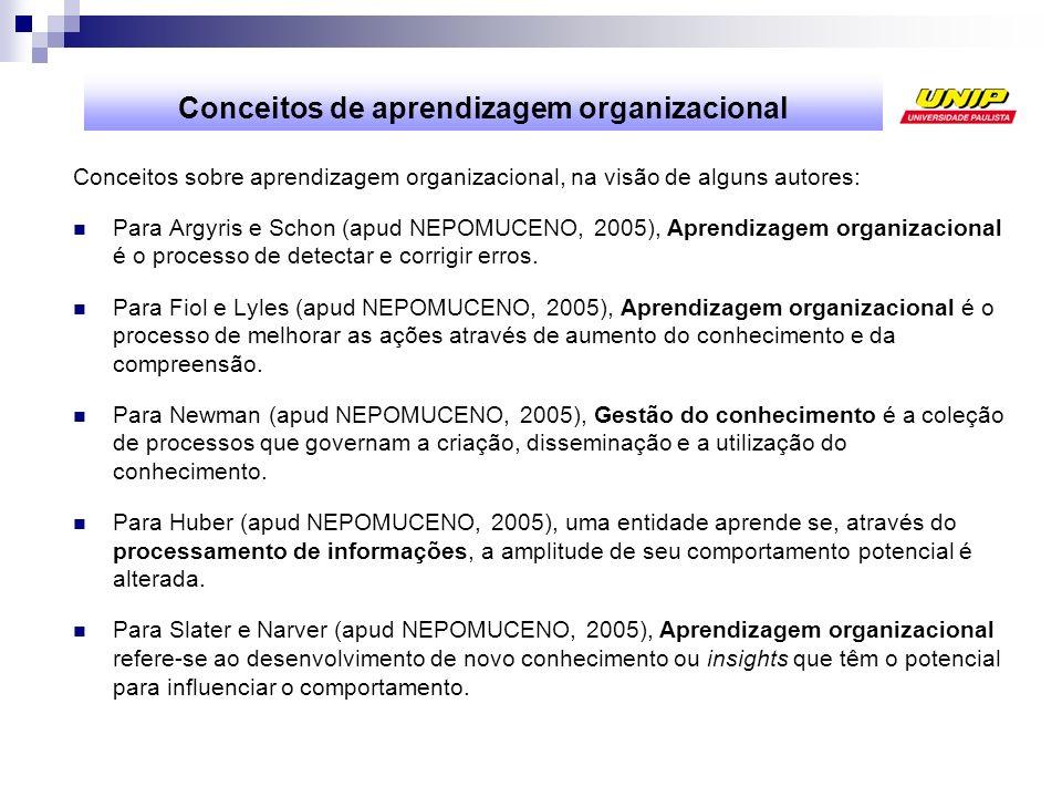 Conceitos de aprendizagem organizacional Conceitos sobre aprendizagem organizacional, na visão de alguns autores: Para Argyris e Schon (apud NEPOMUCEN