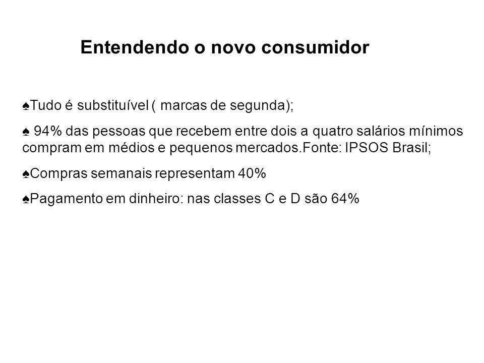 Entendendo o novo consumidor Tudo é substituível ( marcas de segunda); 94% das pessoas que recebem entre dois a quatro salários mínimos compram em méd