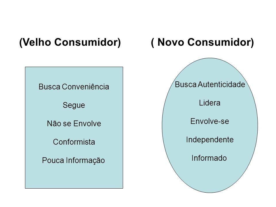 (Velho Consumidor) ( Novo Consumidor) Busca Conveniência Segue Não se Envolve Conformista Pouca Informação Busca Autenticidade Lidera Envolve-se Indep