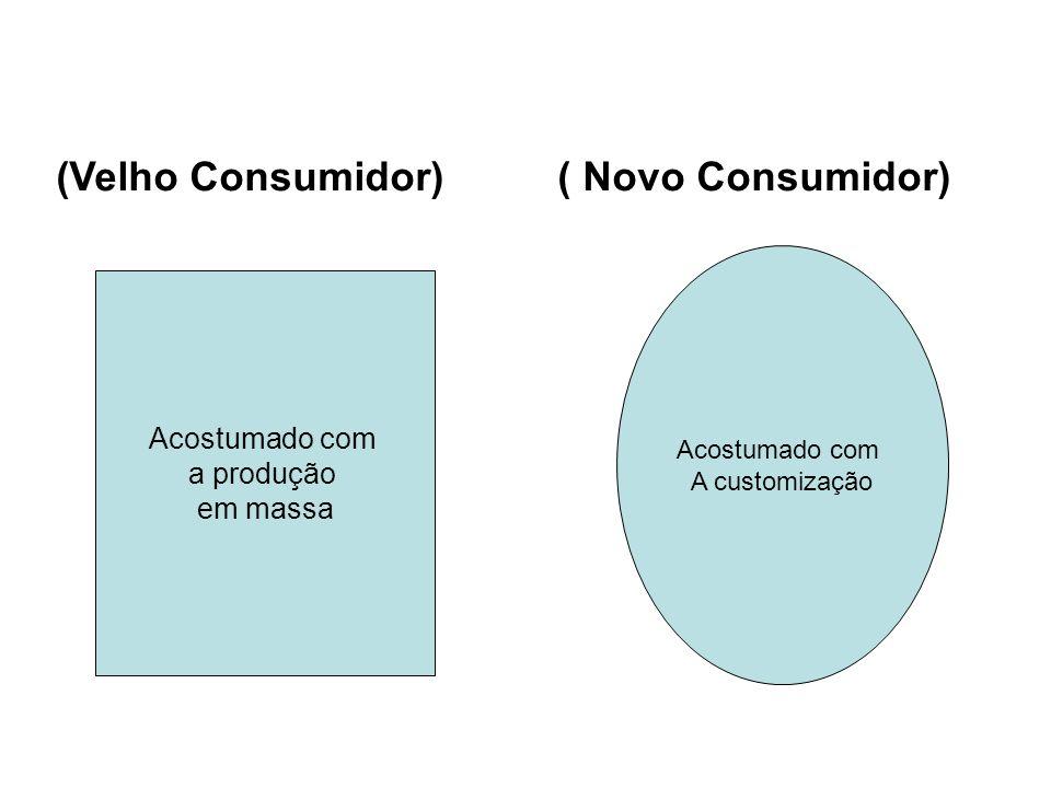 (Velho Consumidor) ( Novo Consumidor) Acostumado com a produção em massa Acostumado com A customização