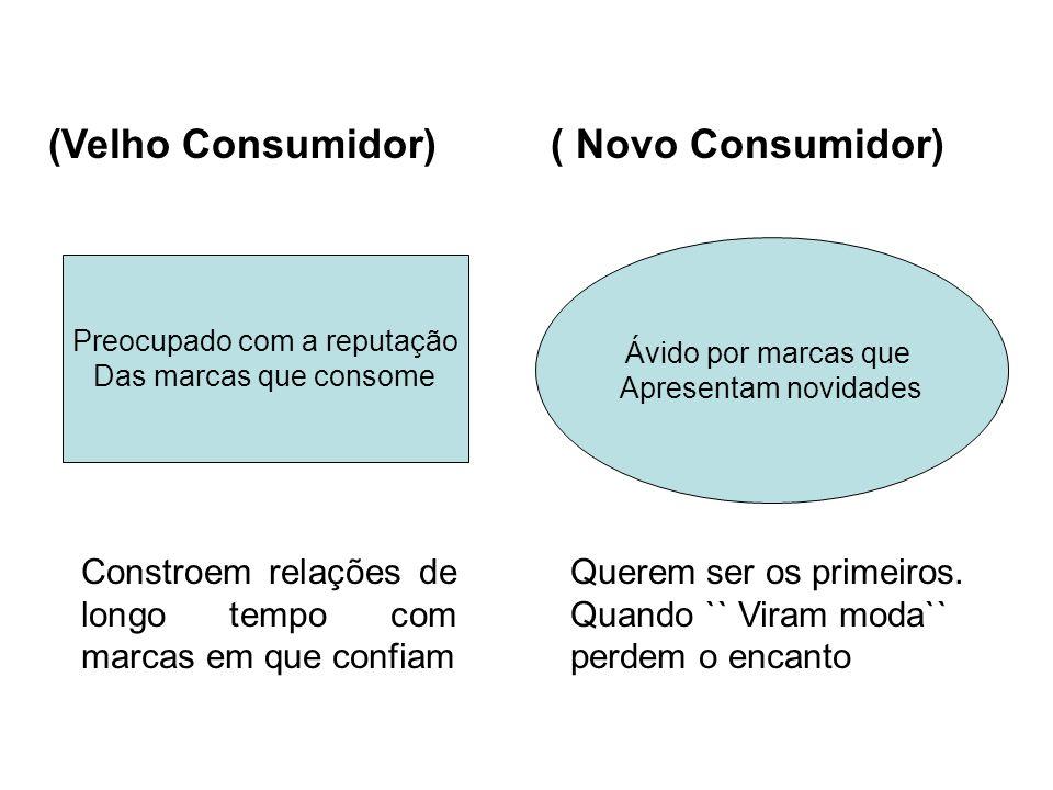 (Velho Consumidor) ( Novo Consumidor) Preocupado com a reputação Das marcas que consome Ávido por marcas que Apresentam novidades Constroem relações d