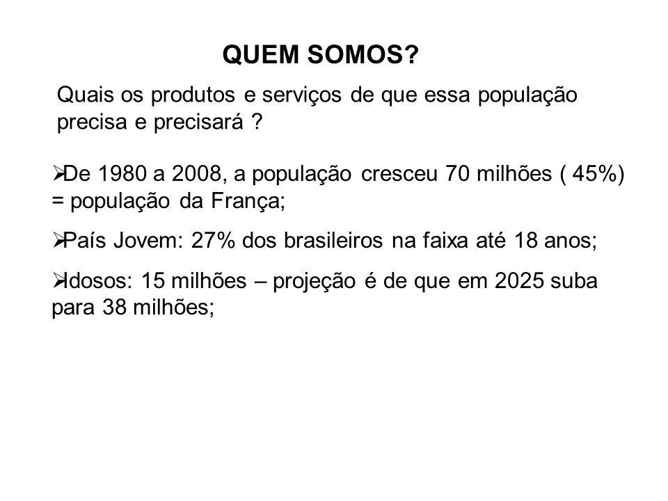 QUEM SOMOS? Quais os produtos e serviços de que essa população precisa e precisará ? De 1980 a 2008, a população cresceu 70 milhões ( 45%) = população