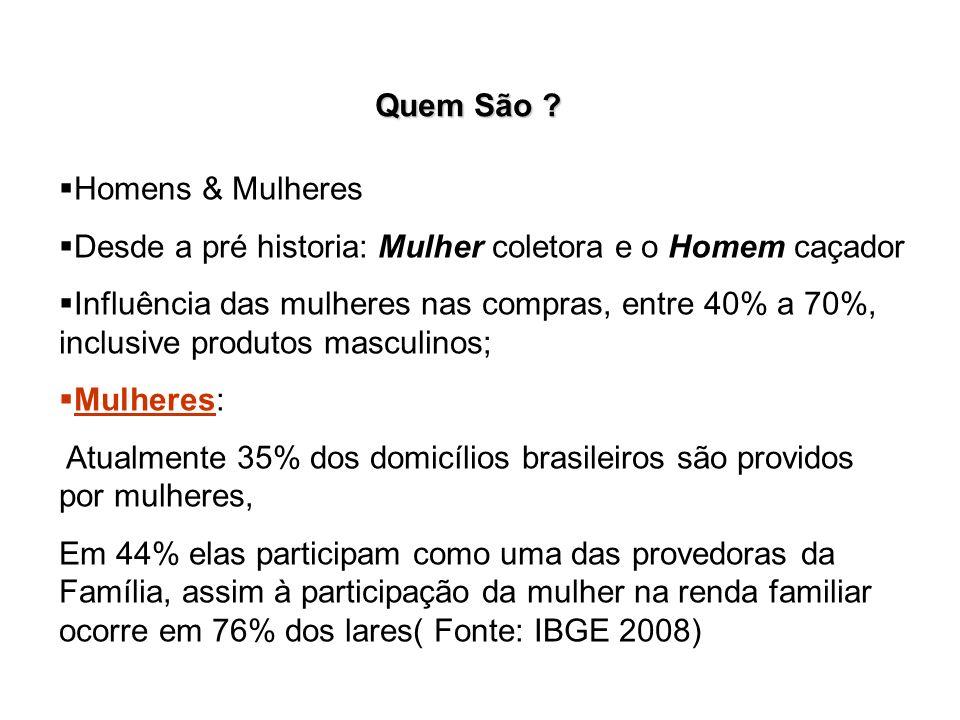 Quem São ? Homens & Mulheres Desde a pré historia: Mulher coletora e o Homem caçador Influência das mulheres nas compras, entre 40% a 70%, inclusive p