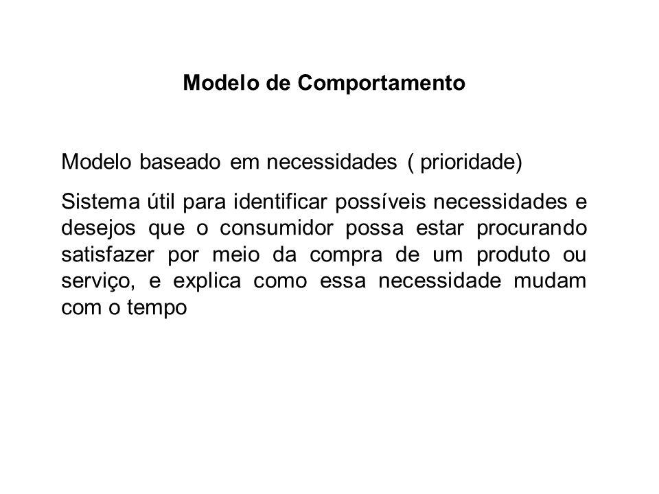 Modelo de Comportamento Modelo baseado em necessidades ( prioridade) Sistema útil para identificar possíveis necessidades e desejos que o consumidor p