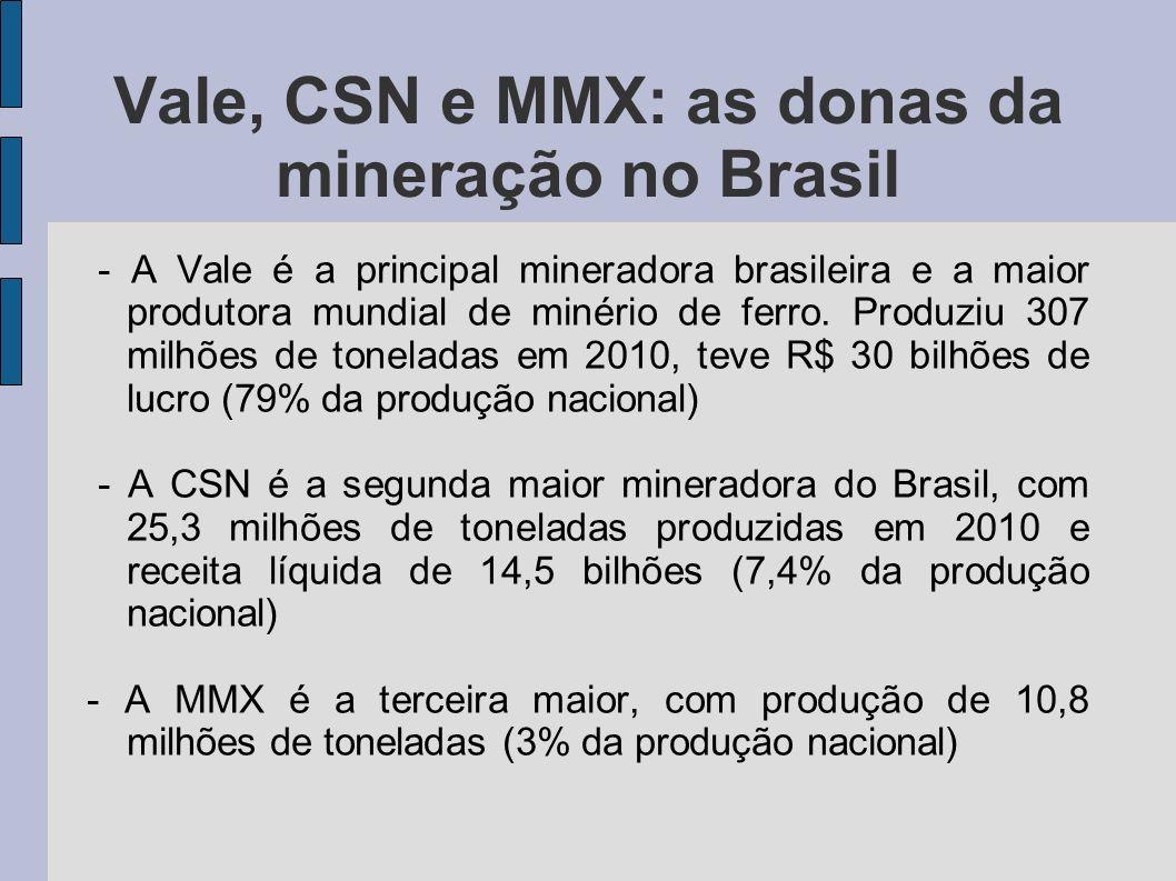 Vale, CSN e MMX: as donas da mineração no Brasil - A Vale é a principal mineradora brasileira e a maior produtora mundial de minério de ferro. Produzi